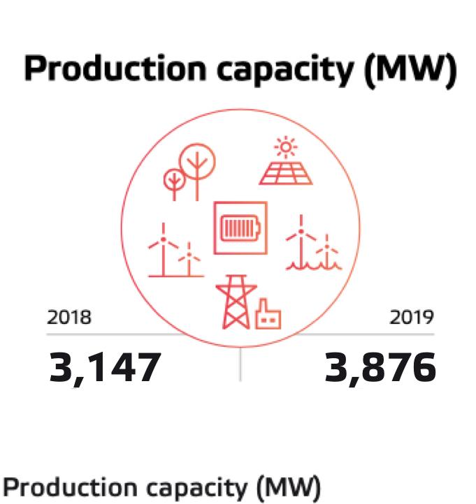 Energy figures